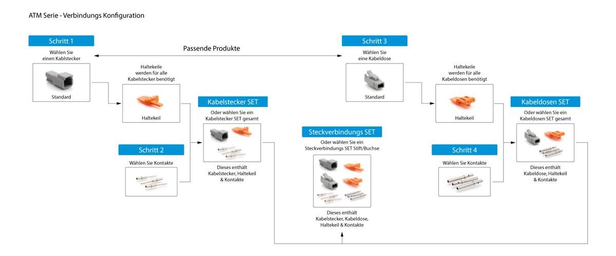 Uebersicht-Amphenol-ATM-Serie
