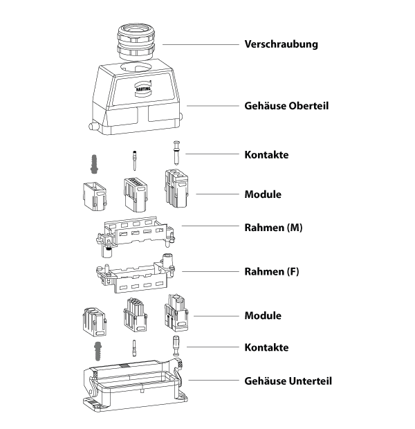 Steckverbinderaufbau_Han Modular