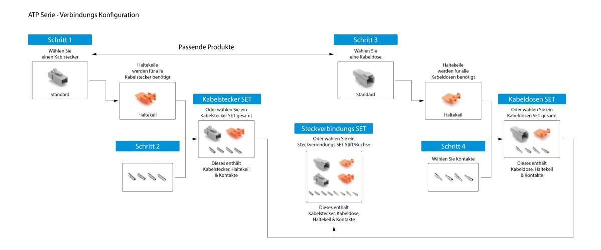 Uebersicht-Amphenol-ATP-Serie