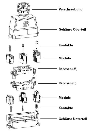 Schematischer Aufbau eines modularen Steckverbinders von Harting.