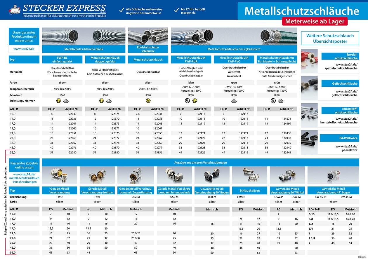 Metallschutzschläuche Übersichtsposter